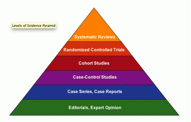 the negative impact of the randomized controlled trials on ebm Randomized controlled trials are seen as the gold standard for guiding evidence based medicine, and up until recently, i didn't pay much attention to the kind of evidence they provided but after writing recently about two meta-analyses of antipsychotics and antidepressants that.